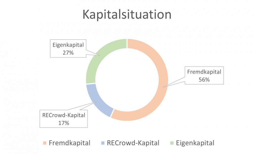 Kapitalsituation
