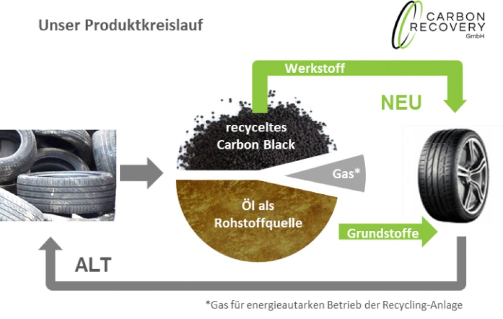 Produktkreislauf carbon revocery